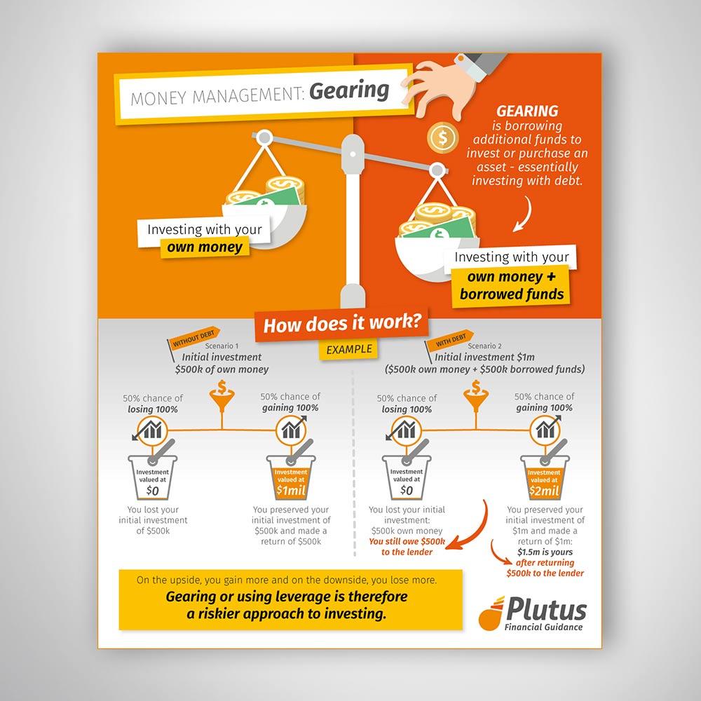Graphic Design Sydney Custom Branded Financial Infographics - Yolk Marketing